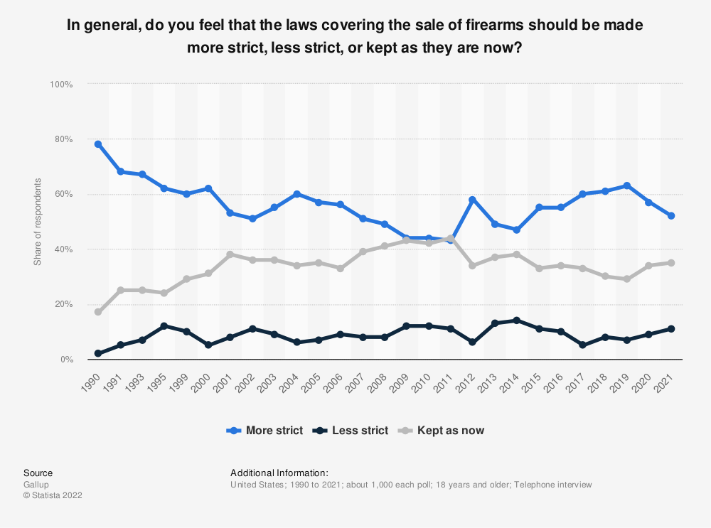 Statistic: In general, do you feel that the laws covering the sale of firearms should be made more strict, less strict, or kept as they are now? | Statista