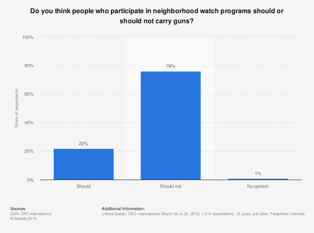 Statistic: Do you think people who participate in neighborhood watch programs should or should not carry guns?   Statista