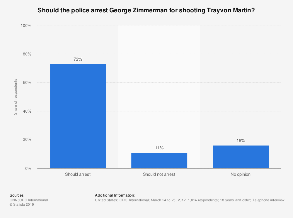 Statistic: Should the police arrest George Zimmerman for shooting Trayvon Martin? | Statista
