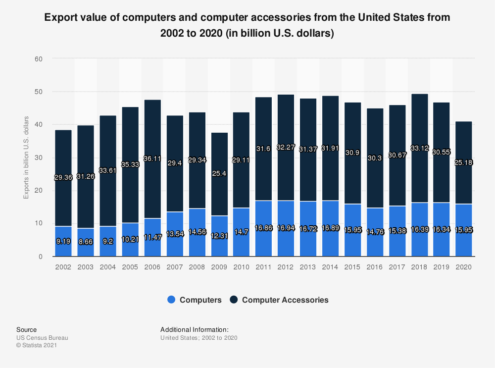 Statistic: Export value of computers and computer accessories from the United States, from 2002 to 2018 (in billion U.S. dollars) | Statista