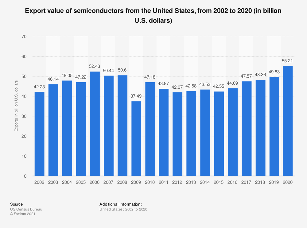 Statistic: Export value of semiconductors from the United States, from 2002 to 2018 (in billion U.S. dollars) | Statista