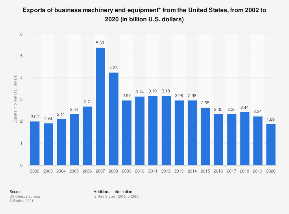 Statistic: Exports of business machinery and equipment* from the United States, from 2002 to 2019 (in billion U.S. dollars) | Statista