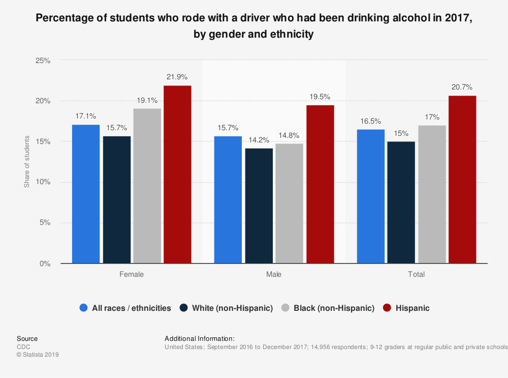Statistic: Percentage of students who rode with a driver who had been drinking alcohol in 2017, by gender and ethnicity | Statista