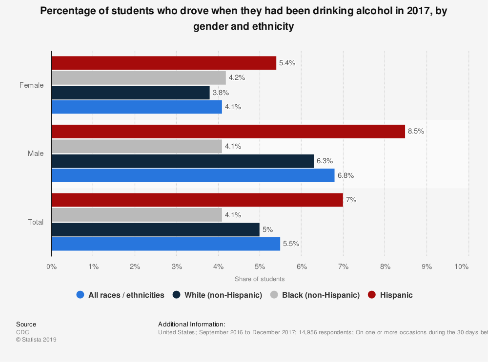 Statistic: Percentage of students who drove when they had been drinking alcohol in 2017, by gender and ethnicity | Statista