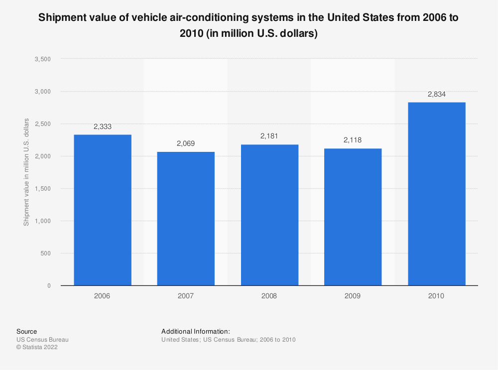 Statistic: Shipment value of vehicle air-conditioning systems in the United States from 2006 to 2010 (in million U.S. dollars) | Statista