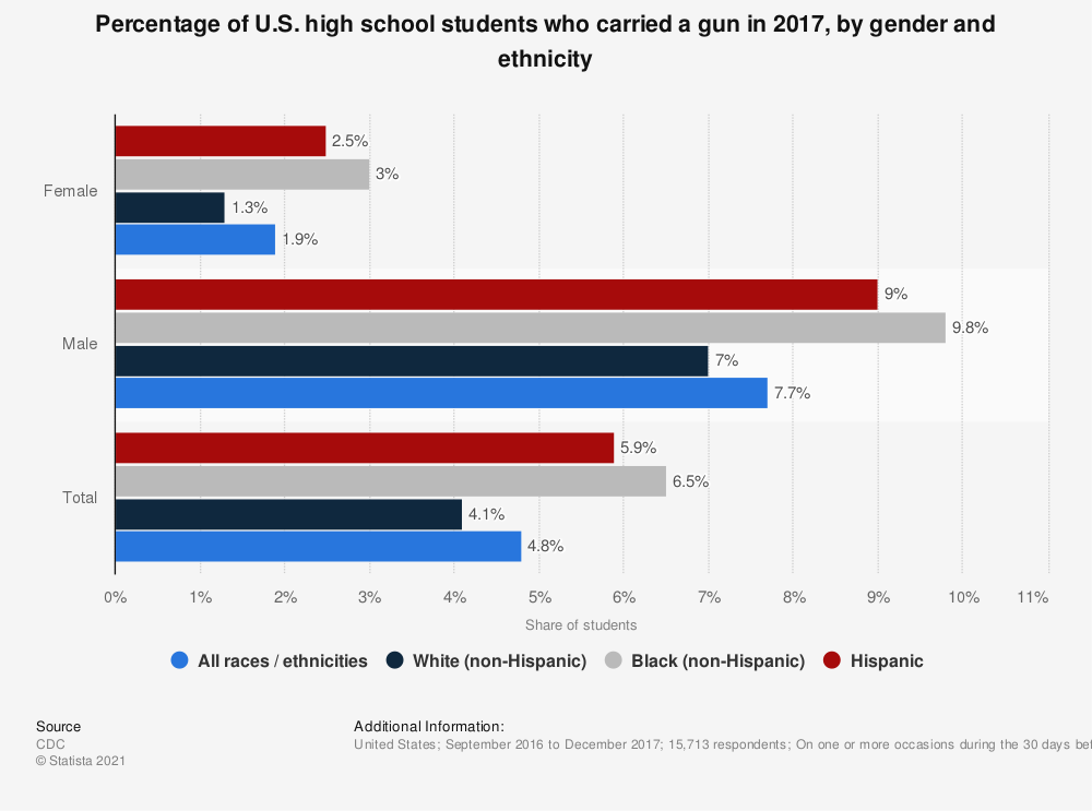 Statistic: Percentage of U.S. high school students who carried a gun in 2017, by gender and ethnicity | Statista