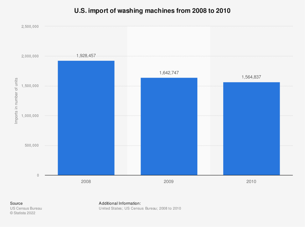 Statistic: U.S. import of washing machines from 2008 to 2010 | Statista