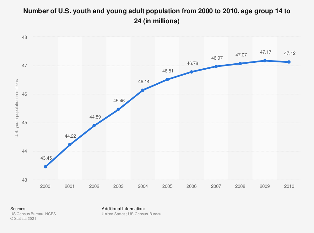 Statistic: Number of U.S. youth and young adult population from 2000 to 2010, age group 14 to 24 (in millions) | Statista