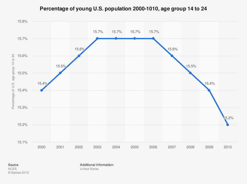 Statistic: Percentage of young U.S. population 2000-1010, age group 14 to 24 | Statista