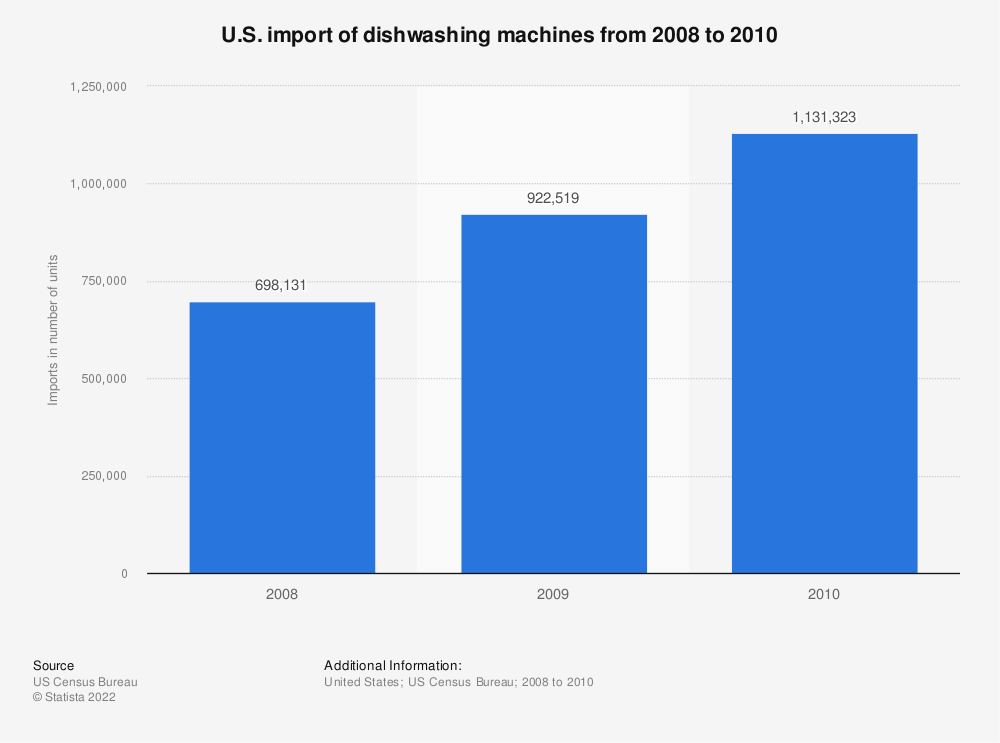 Statistic: U.S. import of dishwashing machines from 2008 to 2010 | Statista