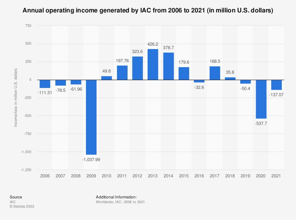 Statistic: Annual operating income generated by IAC from 2006 to 2020 (in million U.S. dollars) | Statista