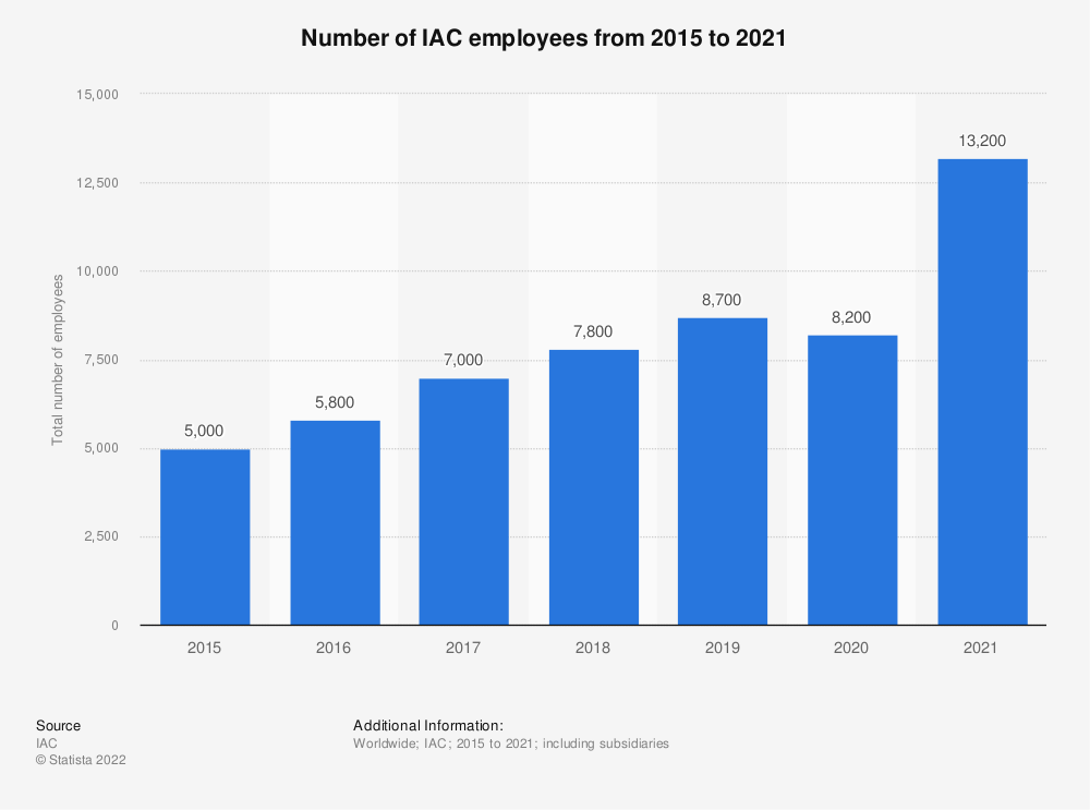 Statistic: Number of IAC employees from 2015 to 2019 | Statista