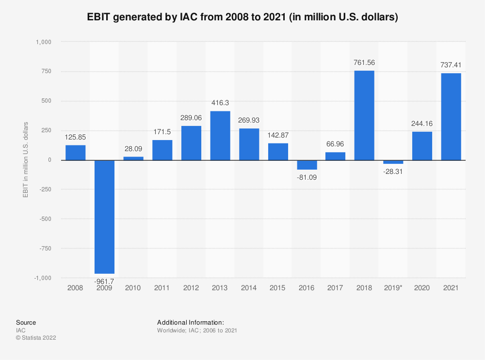 Statistic: EBIT of IAC/InterActiveCorp from 2008 to 2018 (in million U.S. dollars) | Statista