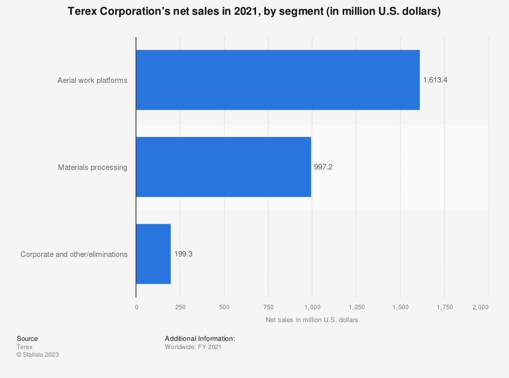 Statistic: Terex Corporation's net sales in 2018, by segment (in million U.S. dollars)  | Statista