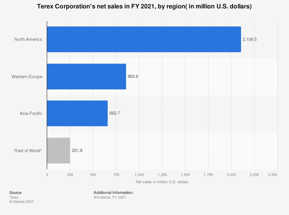 Statistic: Terex Corporation's net sales in FY 2018, by region( in million U.S. dollars) | Statista