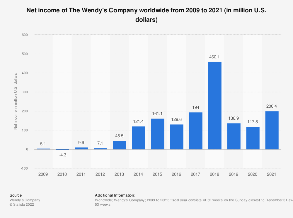 Statistic: Net income of The Wendy's Company worldwide from 2009 to 2018 (in million U.S. dollars) | Statista