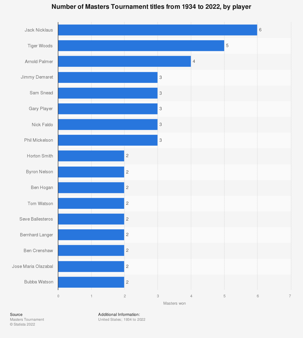 Statistic: Number of Masters Tournament victories from 1934 to 2019 | Statista