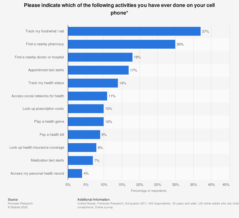 Statistic: Please indicate which of the following activities you have ever done on your cell phone* | Statista
