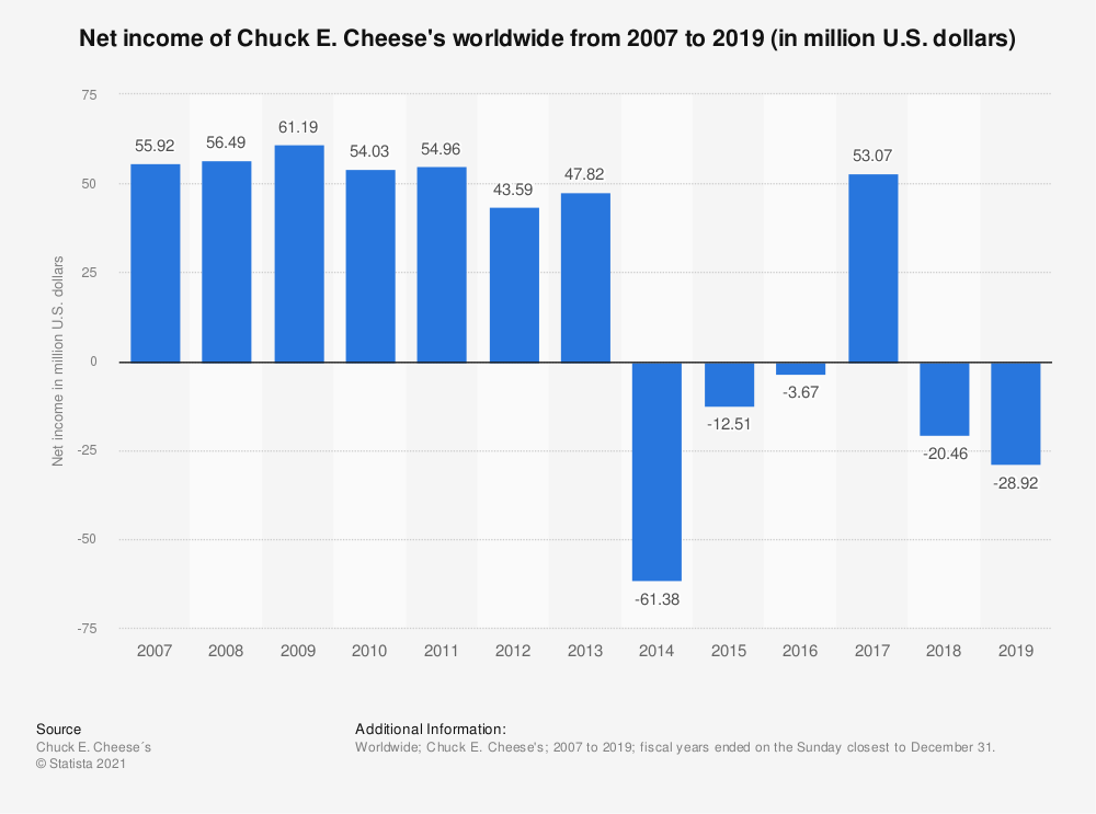 Statistic: Net income of Chuck E. Cheese's worldwide from 2007 to 2018 (in million U.S. dollars) | Statista