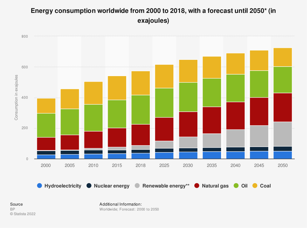 Statistic: Energy consumption worldwide from 2000 to 2018, with a forecast until 2050* (in exajoules) | Statista