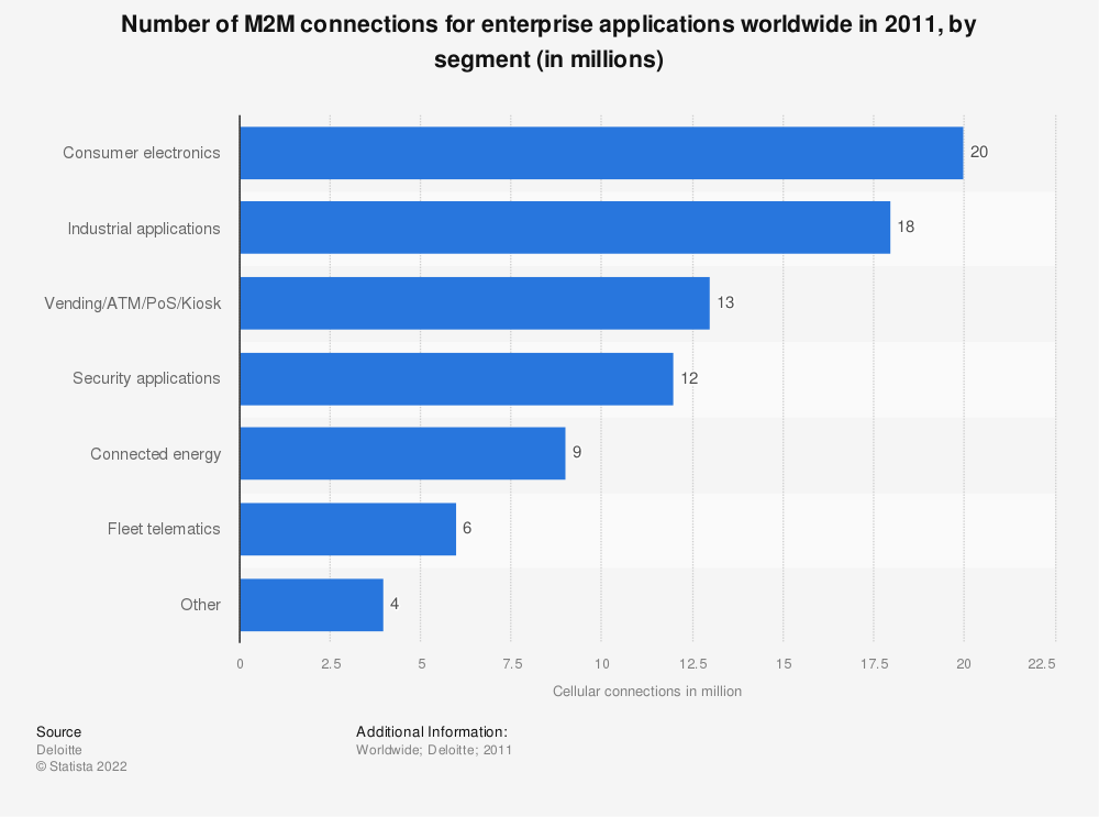 Statistic: Number of M2M connections for enterprise applications worldwide in 2011, by segment (in millions) | Statista