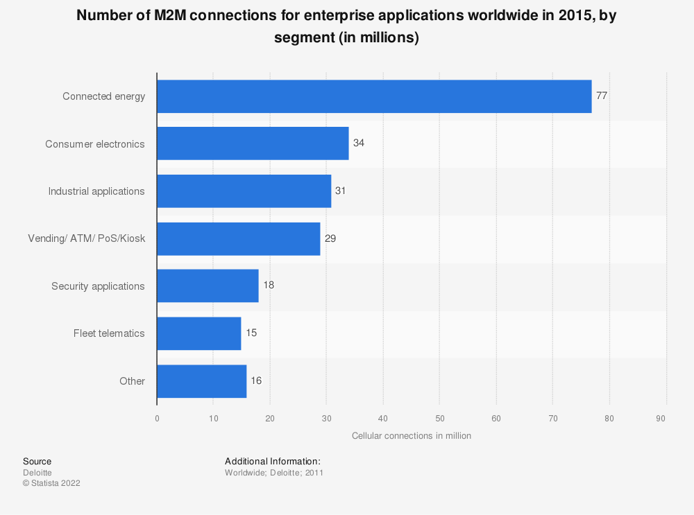 Statistic: Number of M2M connections for enterprise applications worldwide in 2015, by segment (in millions) | Statista