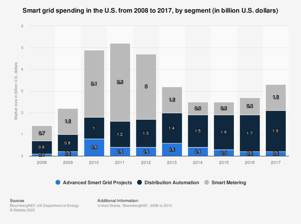 Statistic: U.S. smart grid spending from 2008 to 2017, by segment (in billion U.S. dollars) | Statista