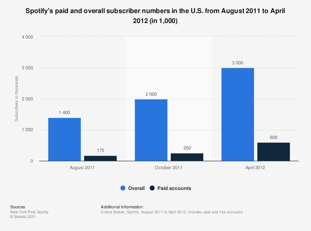 Spotify: number of overall and paid subscriptions in the U.S. 2012