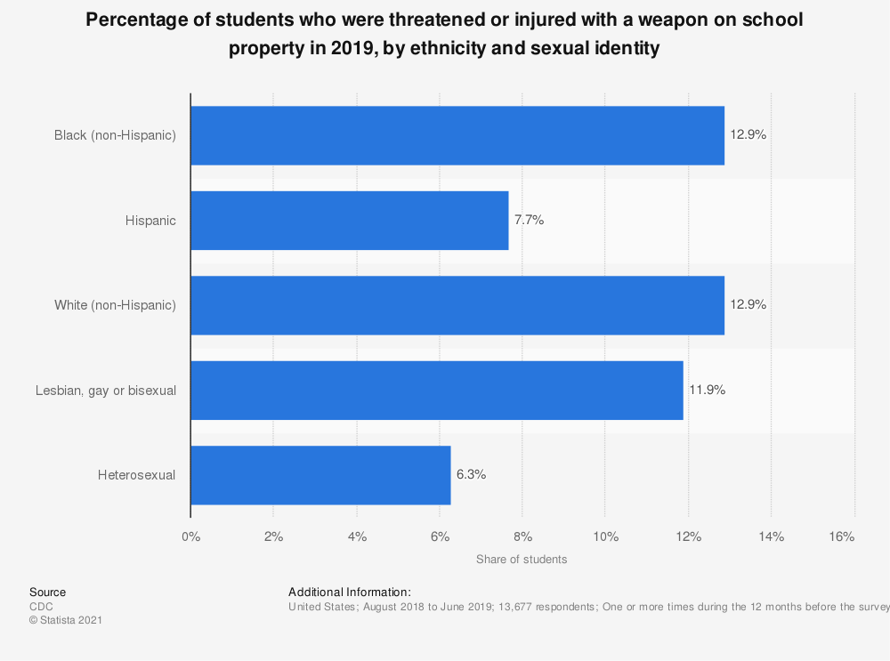 Statistic: Percentage of students who were threatened or injured with a weapon on school property in 2017, by gender and ethnicity | Statista