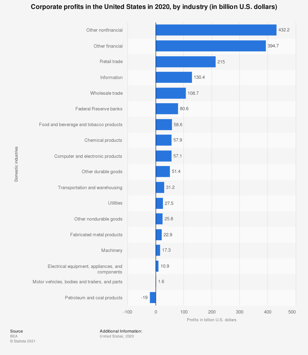 Statistic: Corporate profits in the United States in 2019, by industry (in billion U.S. dollars) | Statista
