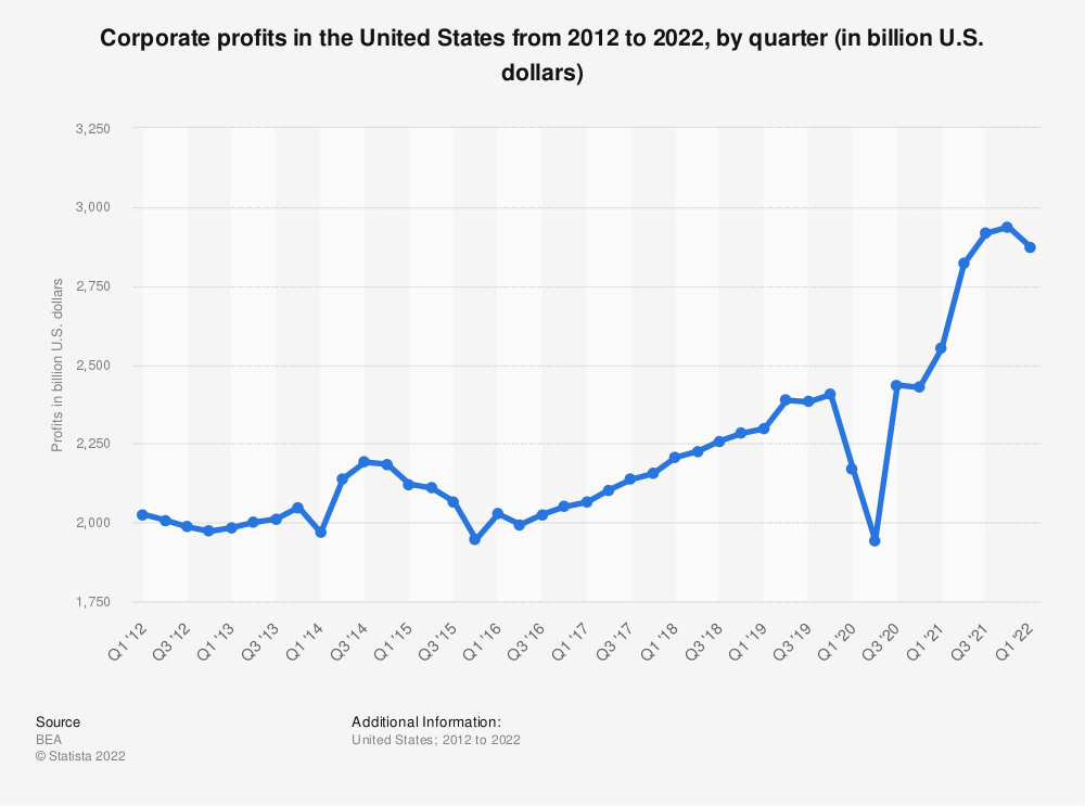 Statistic: Corporate profits in the United States from 2012 to 2018, by quarter (in billion U.S. dollars) | Statista