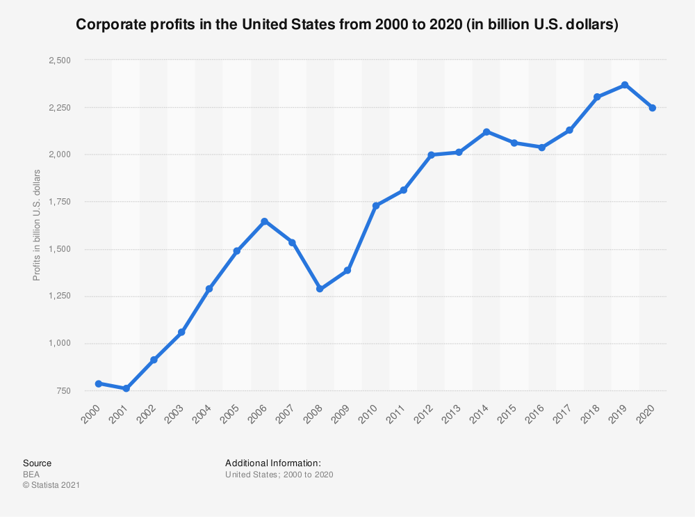 Statistic: Corporate profits in the United States from 2000 to 2019 (in billion U.S. dollars) | Statista
