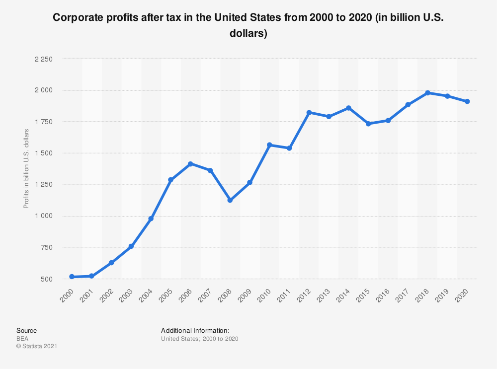 Statistic: Corporate profits after tax in the United States from 2000 to 2019 (in billion U.S. dollars) | Statista