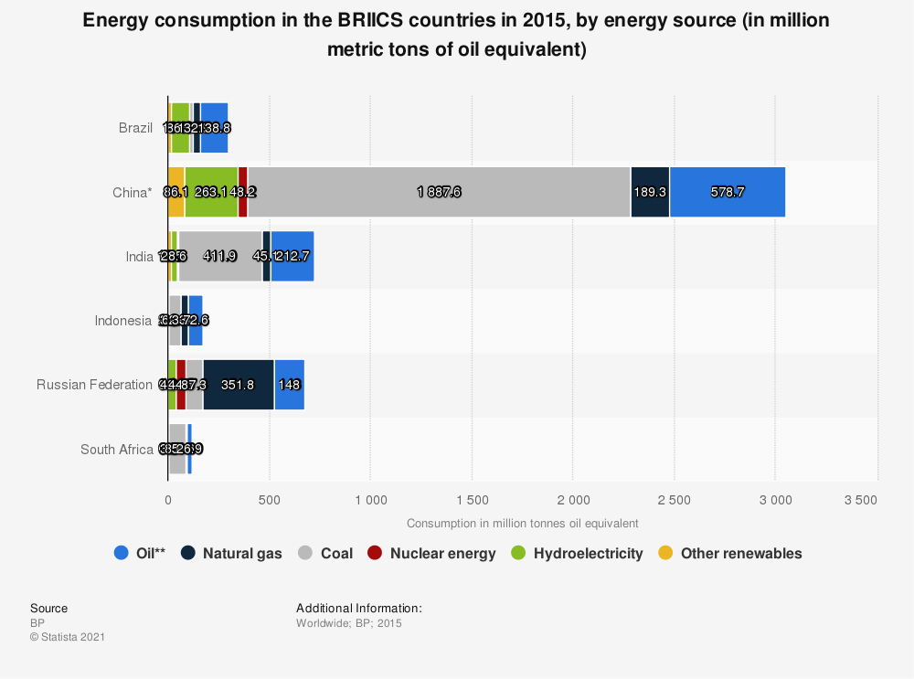 Statistic: Energy consumption in the BRIICS countries in 2015, by energy source (in million metric tons of oil equivalent) | Statista