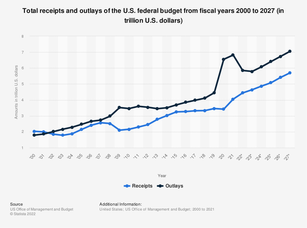Statistic: Total receipts and outlays of the U.S. federal budget, fiscal years 2000 to 2023* (in trillion U.S. dollars) | Statista