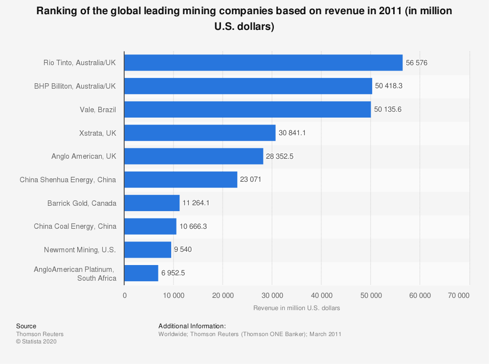 Statistic: Ranking of the global leading mining companies based on revenue in 2011 (in million U.S. dollars) | Statista