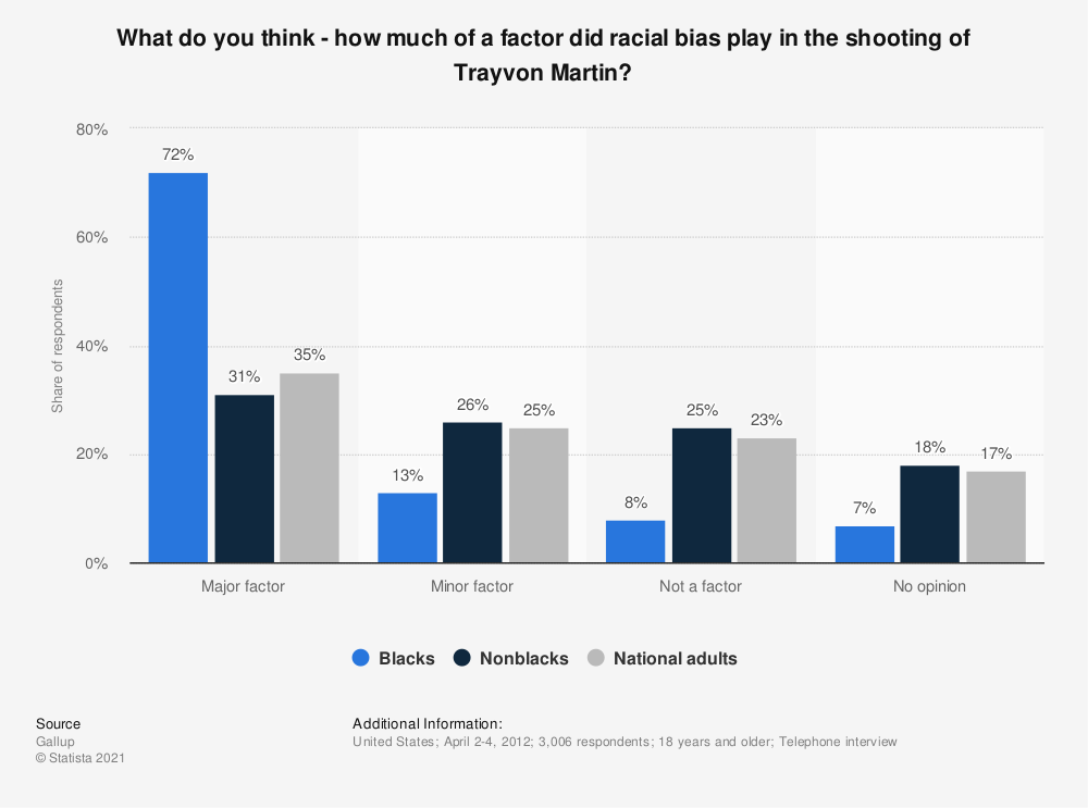 Statistic: What do you think - how much of a factor did racial bias play in the shooting of Trayvon Martin? | Statista