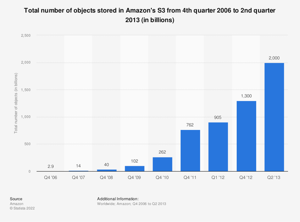Statistic: Total number of objects stored in Amazon's S3 from 4th quarter 2006 to 2nd quarter 2013 (in billions) | Statista