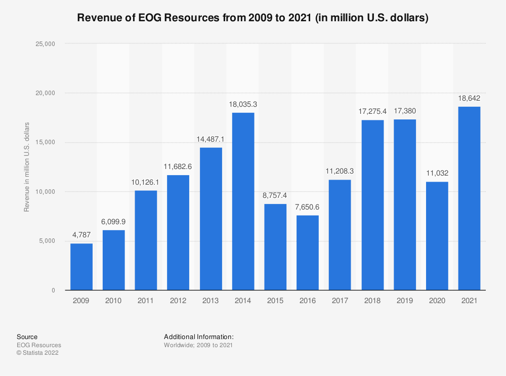 Statistic: EOG Resources' revenue from 2008 to 2018 (in million U.S. dollars) | Statista