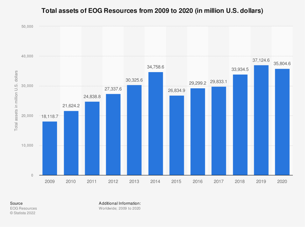 Statistic: EOG Resources' total assets from 2008 to 2018 (in million U.S. dollars) | Statista