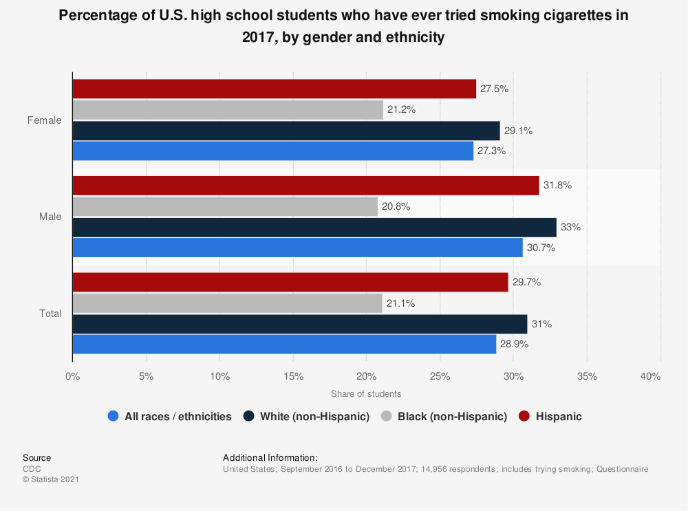 Statistic: Percentage of U.S. high school students who have ever tried smoking cigarettes in 2017, by gender and ethnicity | Statista