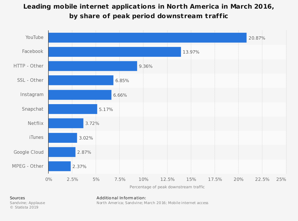 Statistic: Leading mobile internet applications in North America in March 2016, by share of peak period downstream traffic | Statista