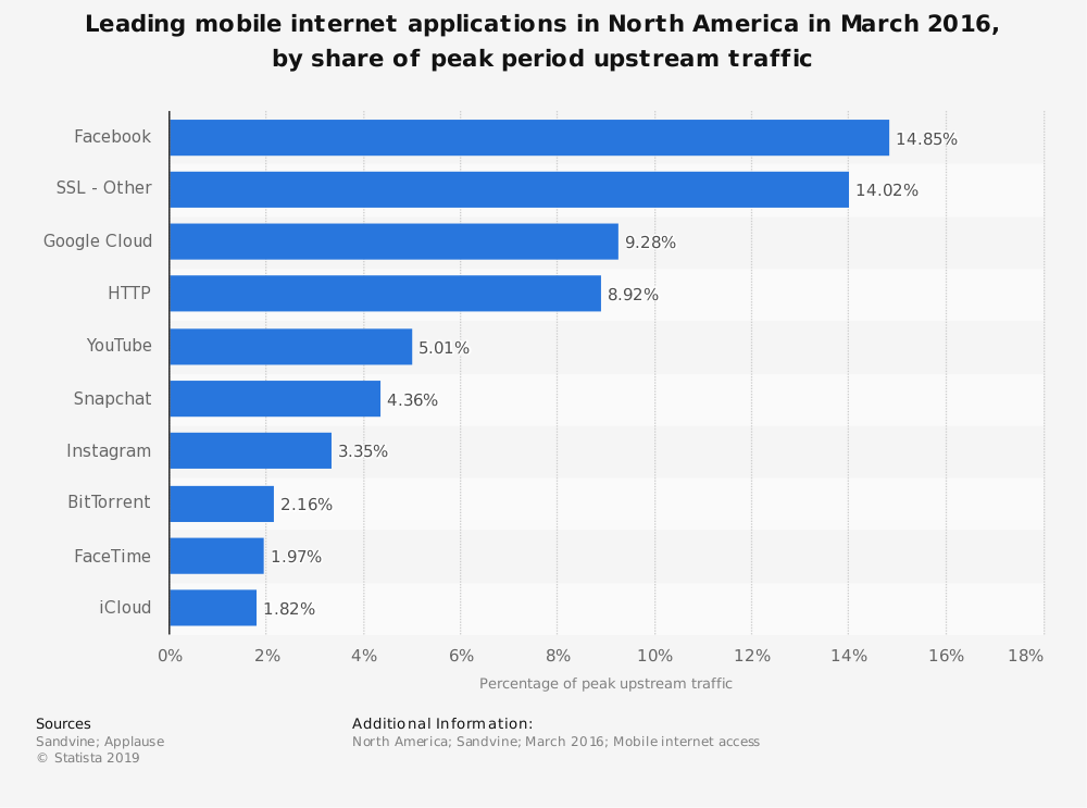 Statistic: Leading mobile internet applications in North America in March 2016, by share of peak period upstream traffic | Statista