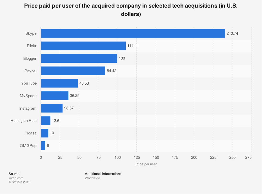Statistic: Price paid per user of the acquired company in selected tech acquisitions (in U.S. dollars) | Statista