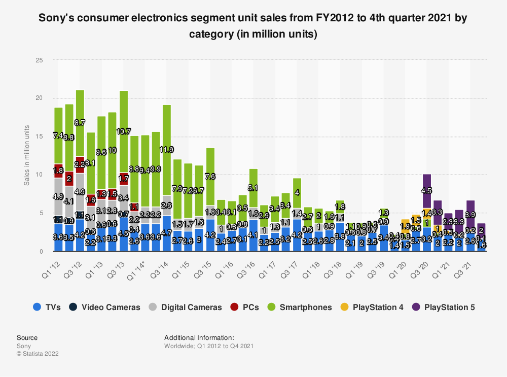 Statistic: Sony's consumer electronics segment unit sales from FY2012 to FY2019, by category (in million units) | Statista