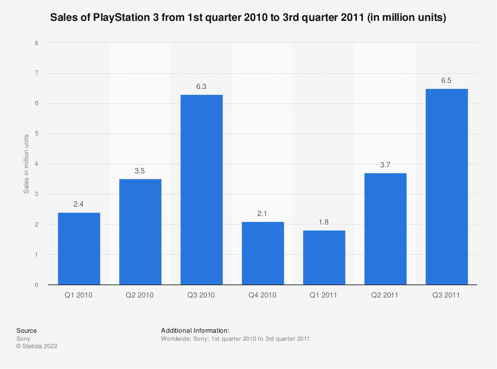 Statistic: Sales of PlayStation 3 from 1st quarter 2010 to 3rd quarter 2011 (in million units) | Statista