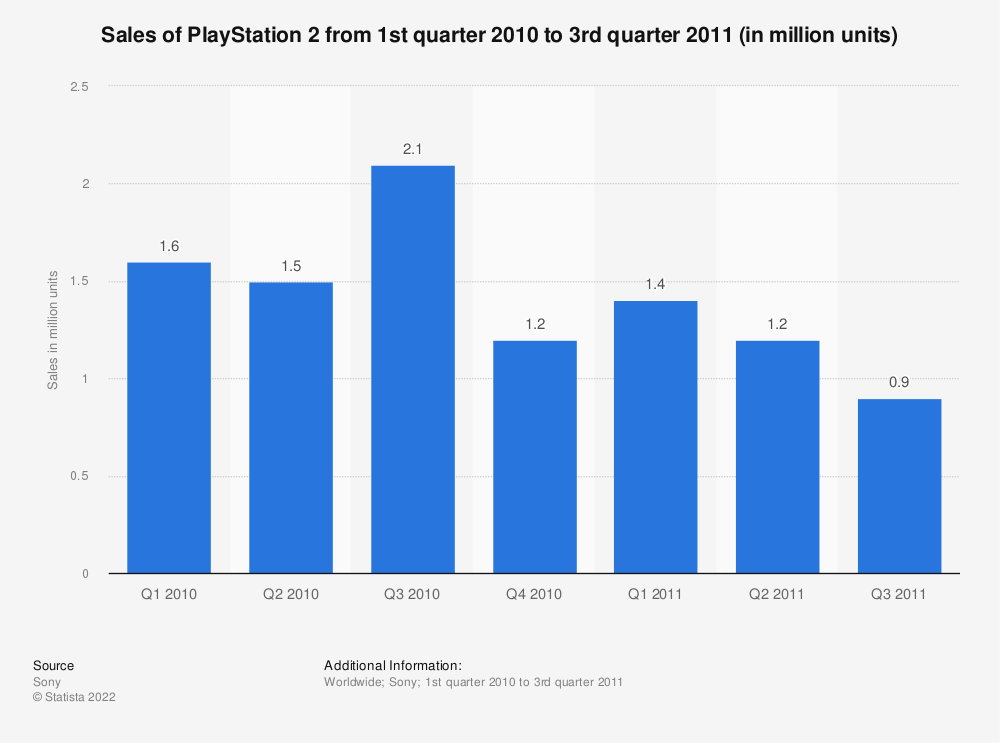 Statistic: Sales of PlayStation 2 from 1st quarter 2010 to 3rd quarter 2011 (in million units) | Statista