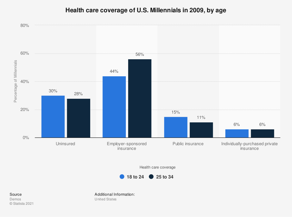 Statistic: Health care coverage of U.S. Millennials in 2009, by age | Statista