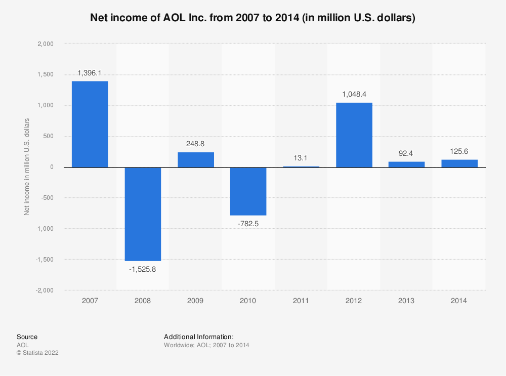 Statistic: Net income of AOL Inc. from 2007 to 2014 (in million U.S. dollars) | Statista