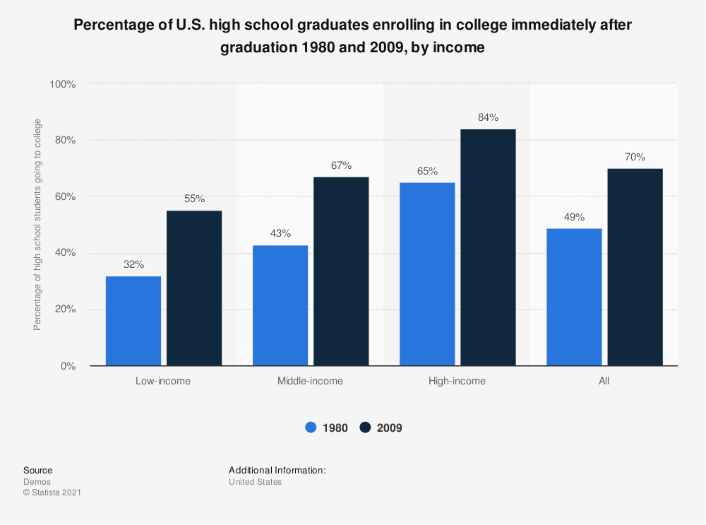 Statistic: Percentage of U.S. high school graduates enrolling in college immediately after graduation 1980 and 2009, by income | Statista